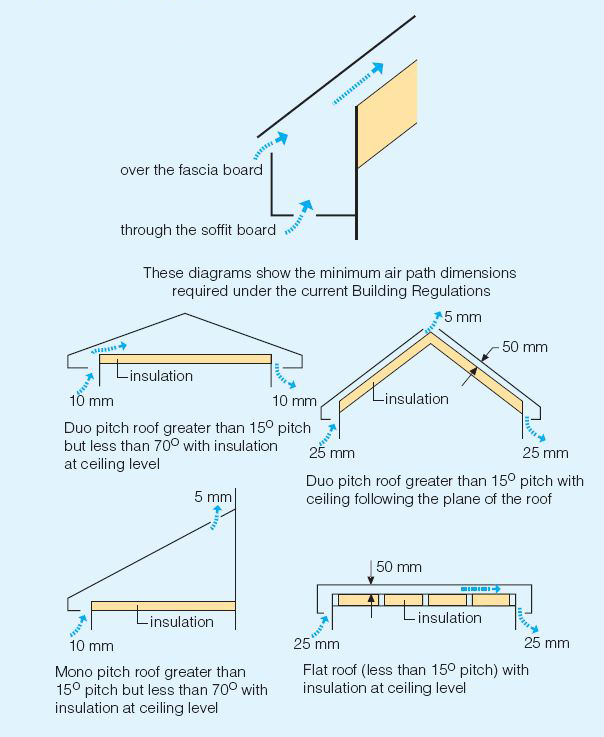 Fascias Amp Soffits Installation Guide